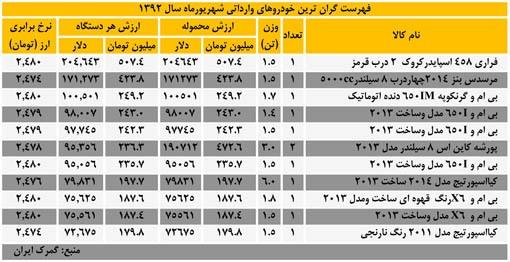قیمت ماشین فراری به پول ایران