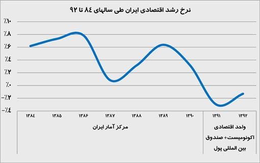 نرخ رشد اقتصادی ایران طی سالهای 84 تا 92