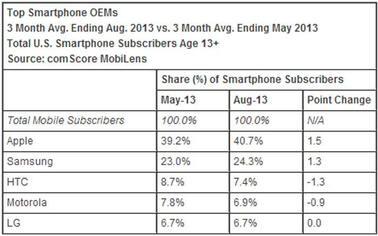 بازار موبایل در امریکا comscore