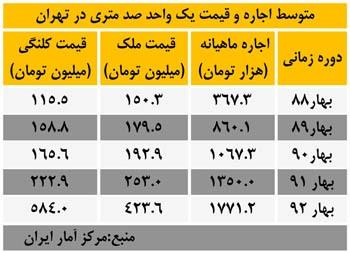 مقایسه قیمت و اجاره بهای مسکن طی بهار سالهای 88 تا 92 در تهران
