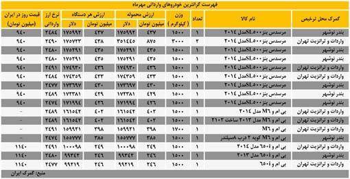 فهرست گرانترین خودروهای وارداتی مهرماه 1392