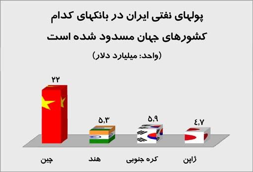 دلارهای نفتی ایران در کدام کشورهای جهان مسدود شده است