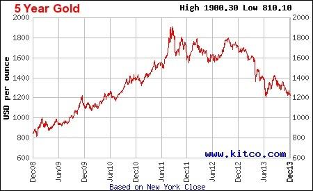 طلا در دو قدمی سقوط به 3.5 سال گذشته