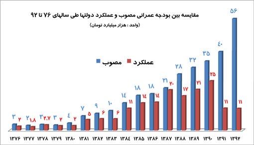 عملکرد عمرانی دولت سال 76 تا 92