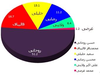 مقایسه درصد آرای نامزدهای ریاست جمهوری