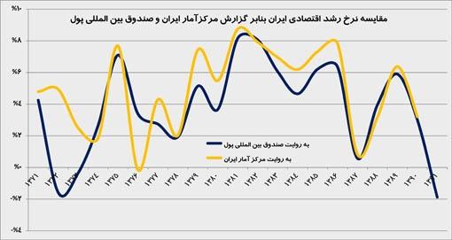 مقایسه رشد اقتصادی ایران به روایت مرکز امار و صندوق بین المللی پول