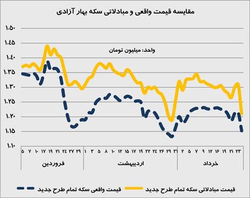 حباب قیمت سکه بهار آزادی