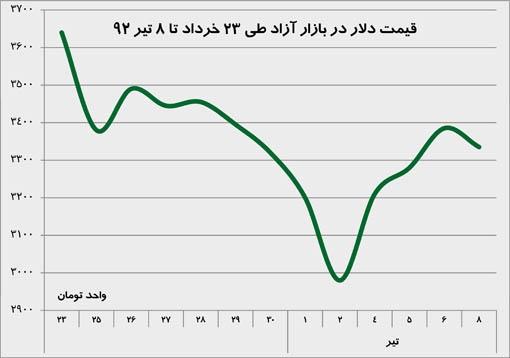 قیمت دلار در بازار آزاد طی 23 خرداد تا 8 تیر 92