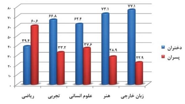 نمودار زنان