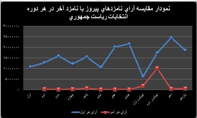 نمودار مقایسه آرای نفرات اول و آخر هر دوره از انتخابات ریاست جمهوری