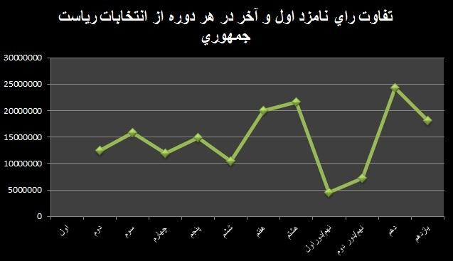 نمودار تفاوت آرای نفرات اول و آخر هر دوره از انتخابات ریاست جمهوری