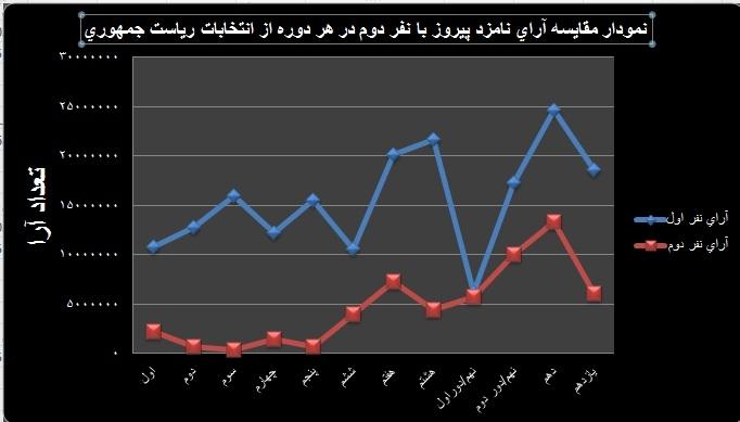 نمودار مقایسه آرای نفرات اول و دوم در هر دوره از انتخابات ریاست جمهوری