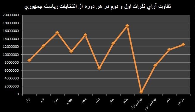 تفاضل آرای نفرات اول و دوم هر دوره انتخابات ریاست جمهوری