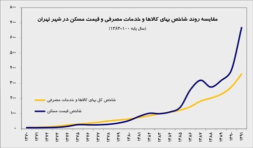 مقایسه روند شاخص بهای کالاها و خدمات مصرفی و قیمت مسکن در شهر تهران