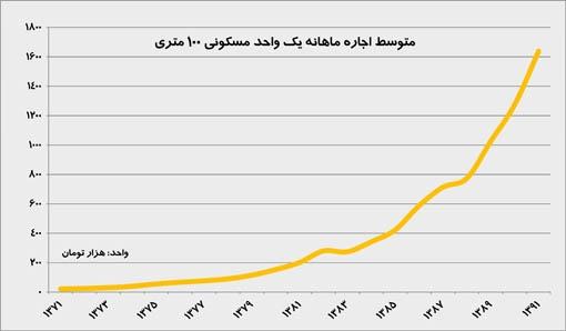 متوسط اجاره ماهانه یک واحد مسکونی 100 متری