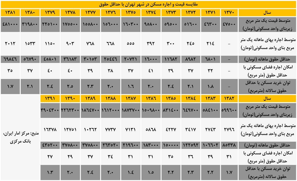 مقایسه قیمت و اجاره مسکن در شهر تهران با حداقل حقوق