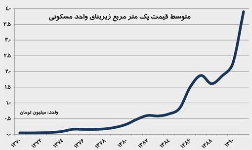 متوسط قیمت یک متر فضای مسکونی در شهر تهران طی سالهای 70 تا 91