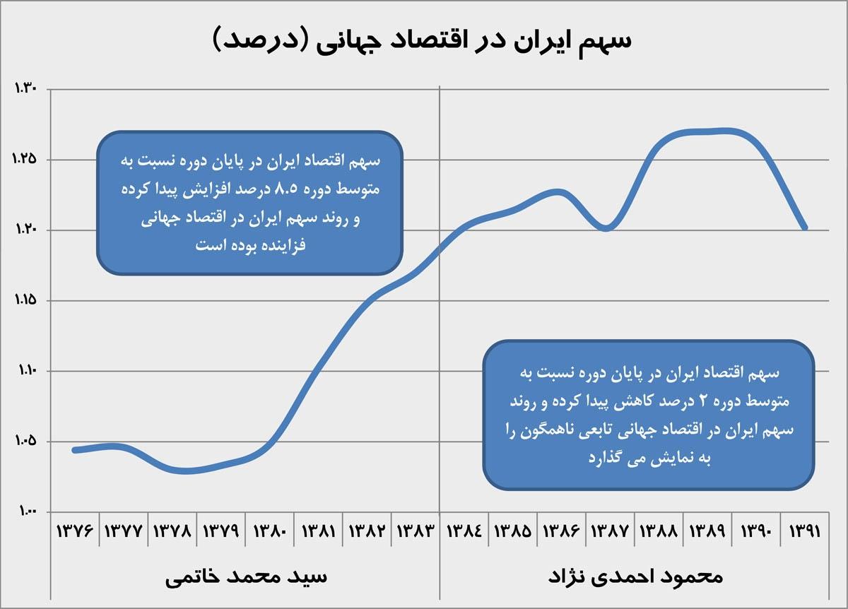 سهم ایران در اقتصاد جهانی