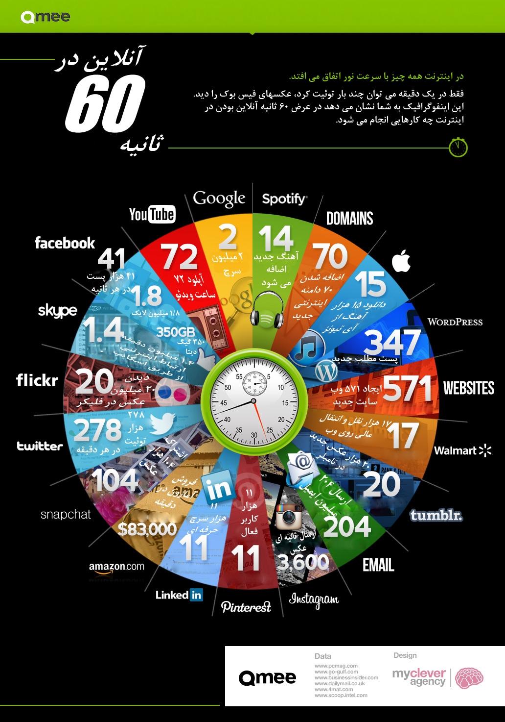آیا می دانید در یک دقیقه چه اتفاقاتی در اینترنت می افتد؟