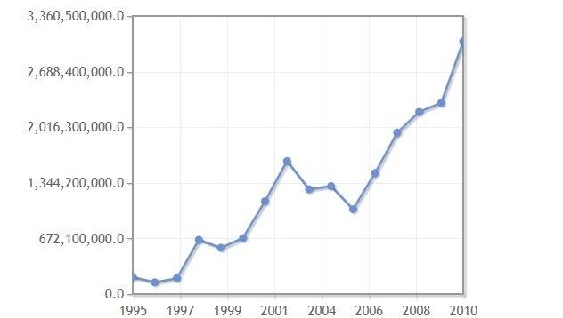 گردشگری آمار