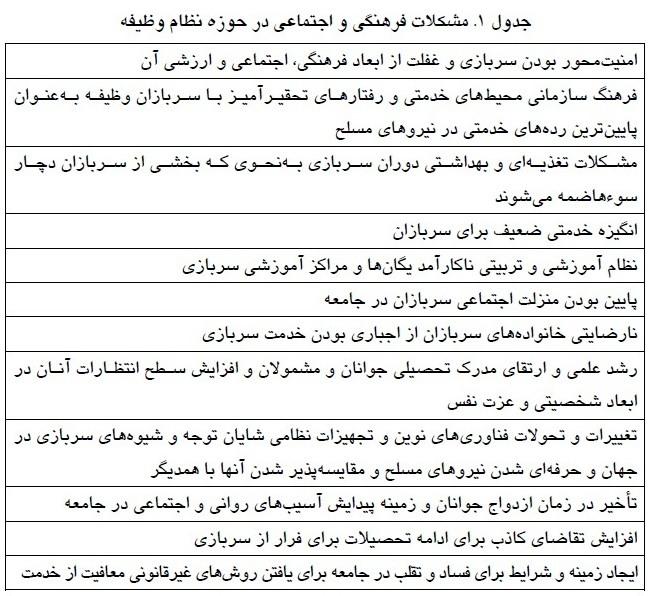 13 8 25 184033Untitledaaa - 7 مدل پیشنهادی مرکز پژوهشهای مجلس برای جایگزین سربازی/ خرید خدمت هدفمند یکی از گزینهها