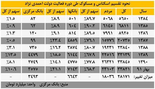 تغییر ترکیب تقسیم پول در دولت احمدی نژاد