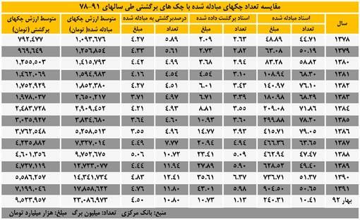 آمار چکهای برگشتی از سال 1387 تا بهار سال 92