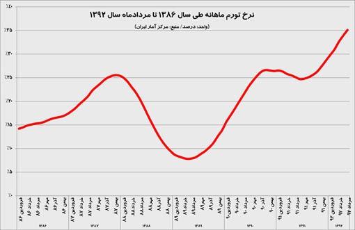 نرخ تورم مردادماه 1392