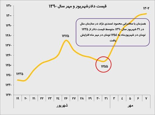 قیمت ارز بعد از سخنرانی سال 1390 احمدی نژاد در سازمان ملل