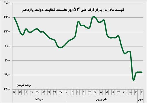 قیمت ارز طی 53 روز نخست فعالیت دولت روحانی
