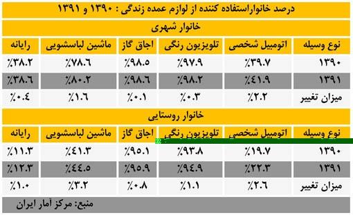 درصد خانواراستفاده کننده از لوازم عمده زندگی : 1390 و 1391
