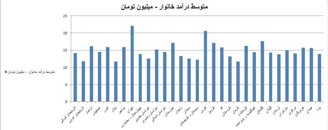 ایران بها - زندگی در کجا باصرفهتر است؟, لیست باصرفهترین استانهای کشور, کمهزینهترین و پرهزینهترین استانها, کسری بودجه روستاییها, ایران بها - بهترین استان های کشور برای زندگی از نظر اقتصادی, درآمددارترین استانها