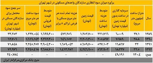 برآورد میزان سود انتظاری سازندگان واحدهای مسکونی در شهر تهران