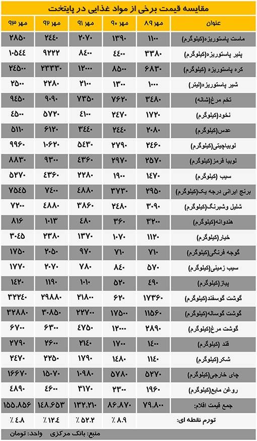 جدول قیمت برخی مواد غذایی در پایتخت