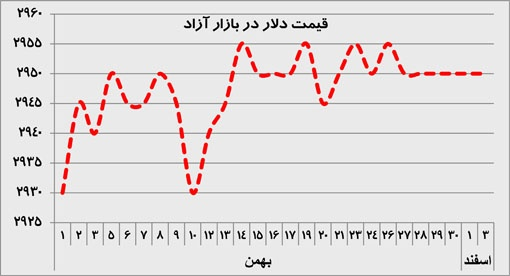 قیمت دلار در بازار آزادی طی اول بهمن تا سوم اسفند 92