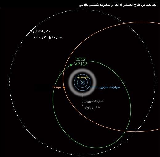 اینفوگراف- منظومه شمسی خارجی