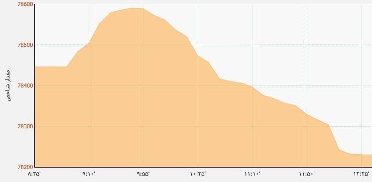 نمودار بورس