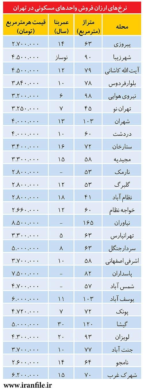 جدول قیمت خانه در تهران