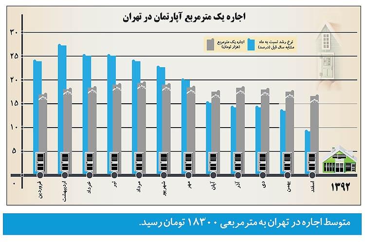 رشد اجاره بها در تهران