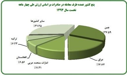 گزارش گمرک ایران صادرات ایران اخبار بورس آمار گمرک ایران