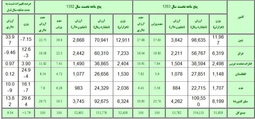 عمده صادرات ایران به کدام کشور ها است ؟