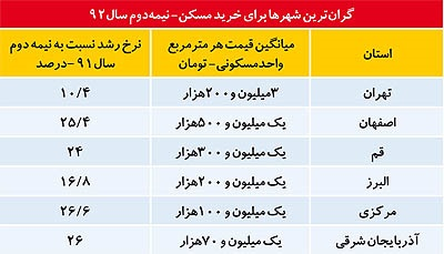 قیمت زمین و مسکن در سراسر ایران