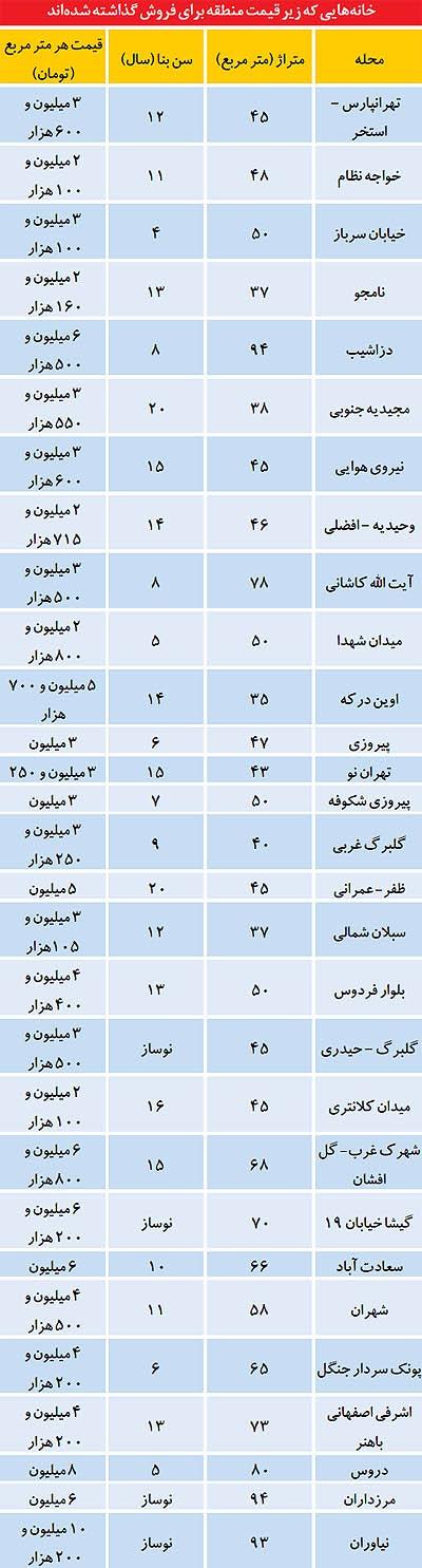ارزان ترین خانه های تهران