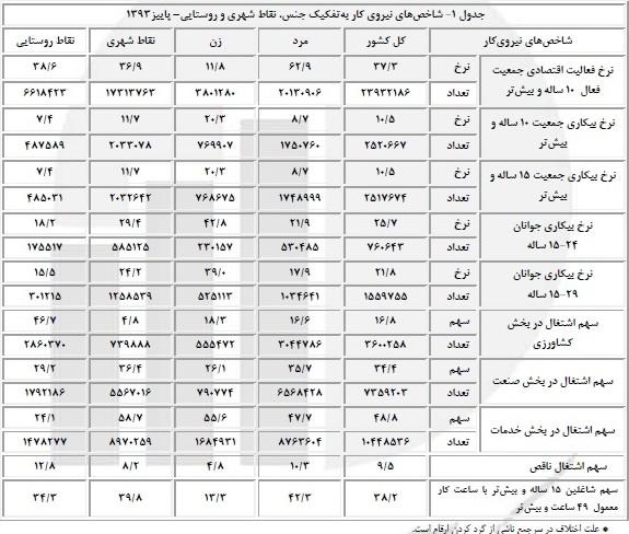 جدول وضعیت بیکاری در پاییز ۹۳