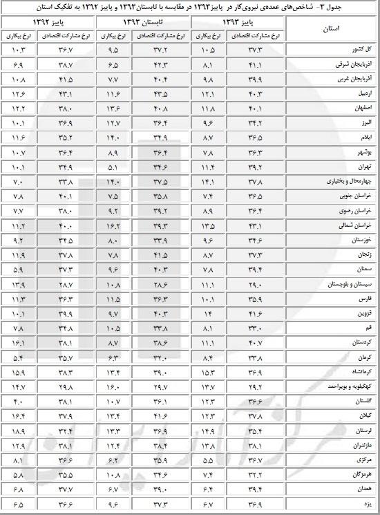 جدول تغییرات نرخ بیکاری در استان ها