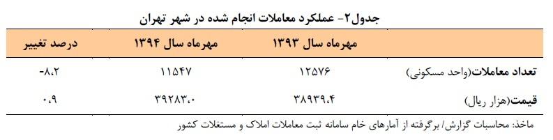 تعداد معاملات آپارتمان های مسکونی شهر تهران