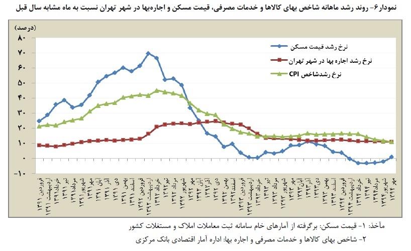 رکود خرید خانه در تهران ادامه دارد؟