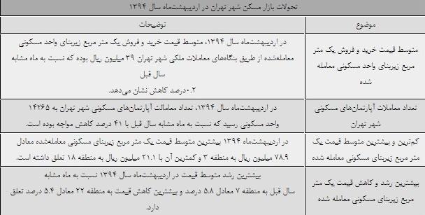 گران ترین و ارزان ترین قیمت مسکن تهران - ایران بها