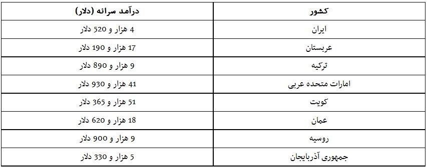 درآمد سرانه ایران