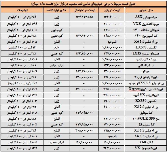 قیمت ماشین شاسی بلند ایران خودرو